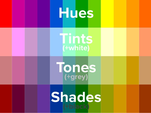 What Does Colour Hue Value Tone Shade And Tint Mean When